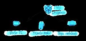schéma sdílení přes dropbox